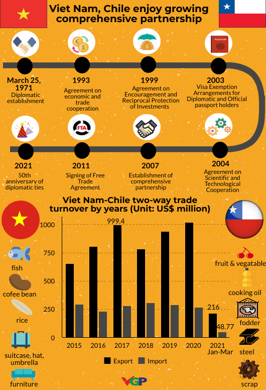 Vietnam, Chile mark 50 years of diplomatic ties with exchange activities