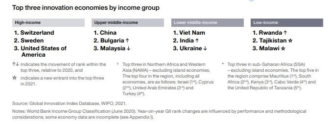 Vietnam Moves Down 2 Spots to 44th Rank in Global Innovation Index 2021