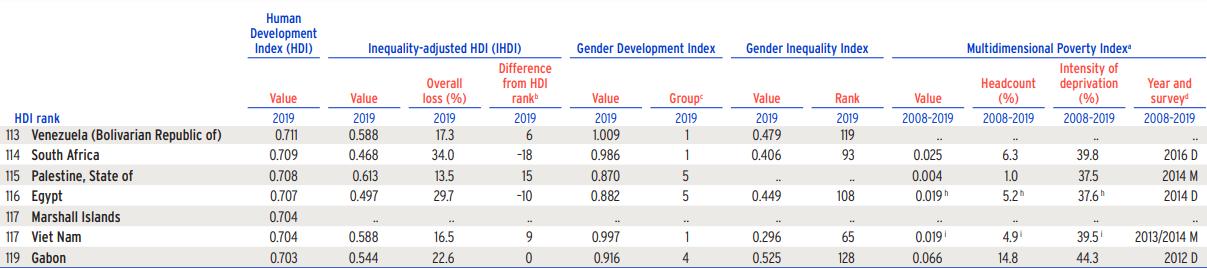 Vietnam climbs up in UN human development index rankings