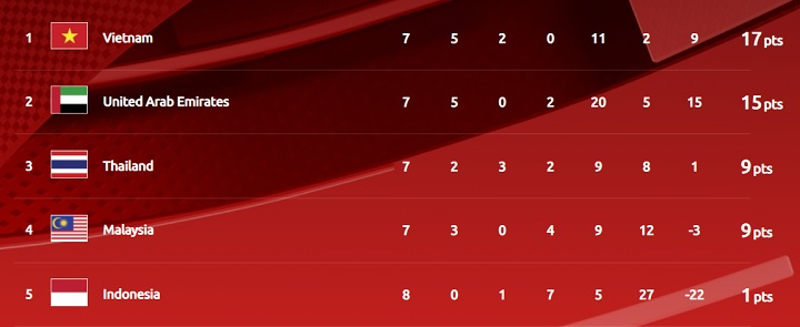 Vietnam have further tightened their grip on the top of Group G with two points clear.