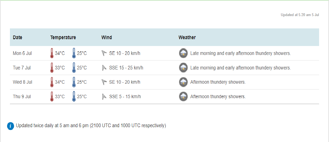 weather forecast for jul 8 in vietnam and asian countries