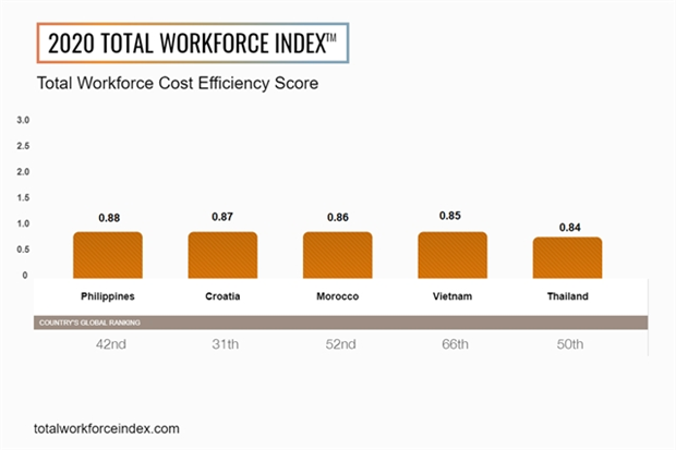Vietnam among top five markets globally for cost efficiency