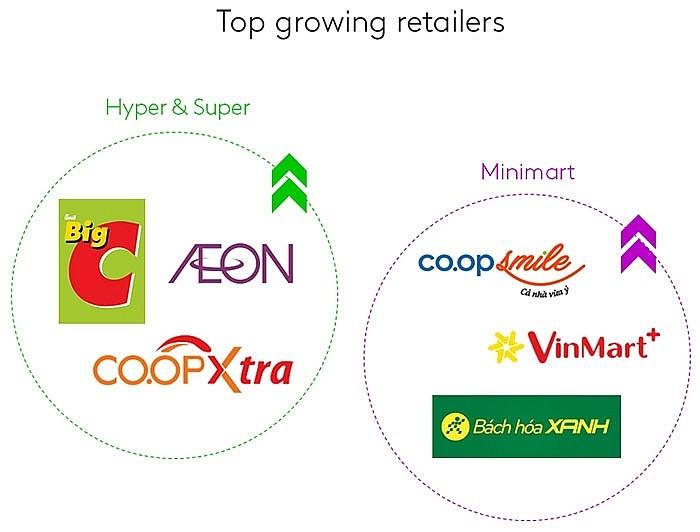 vietnam retail industry amid covid 19