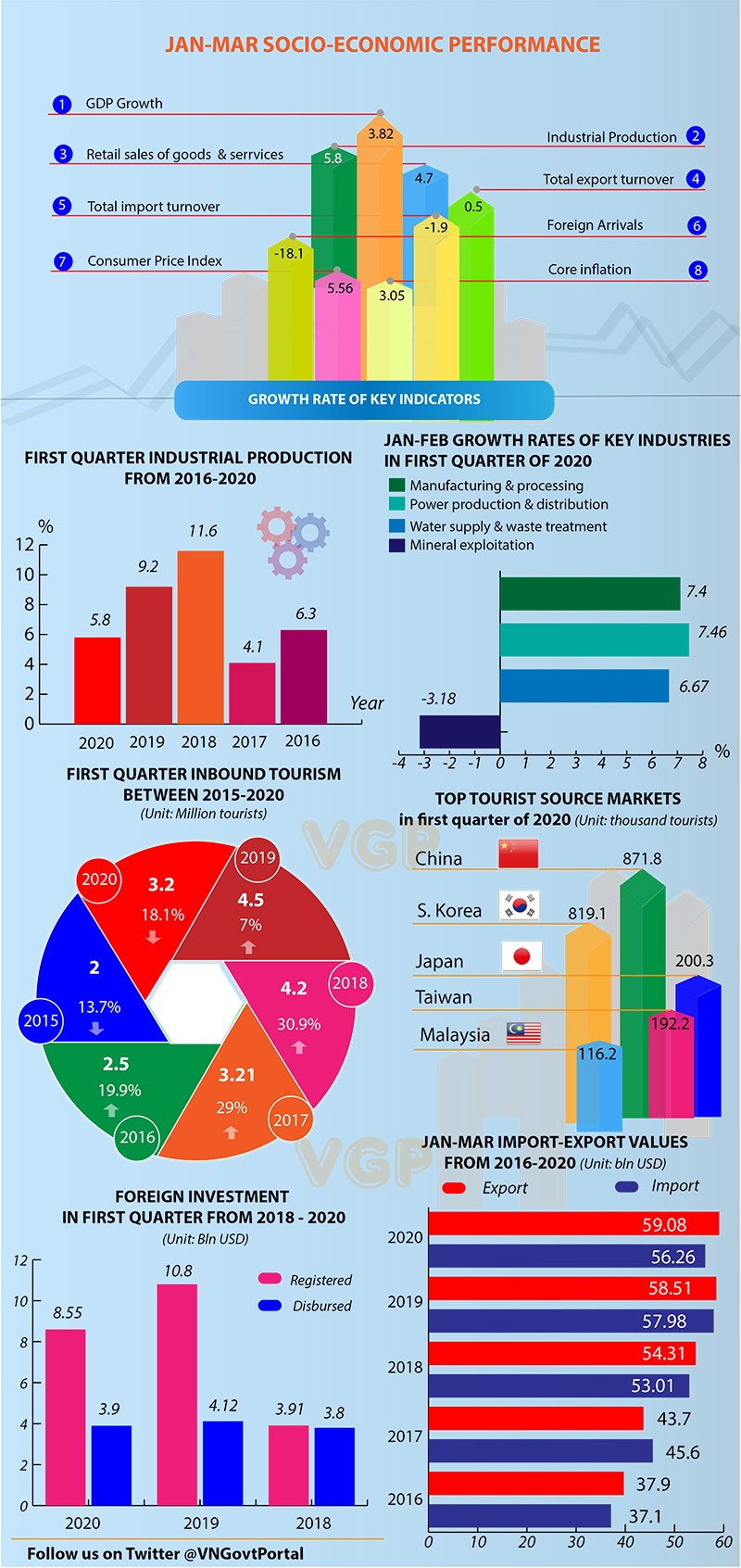 vietnam january to march gdp dropped due to covid 19 inforgraphics