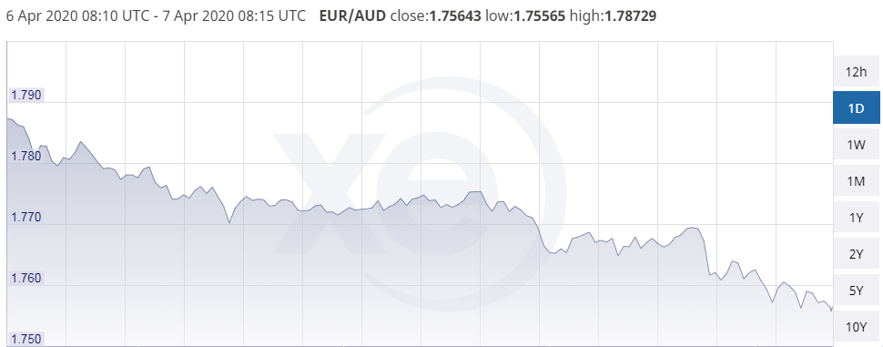 euro to dollar exchange rate is seen trading 07 pct higher