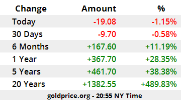 gold price today stand firm on top of 7 years