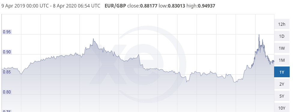 euro to dollar exchange rate today up as markets more willing to take risks