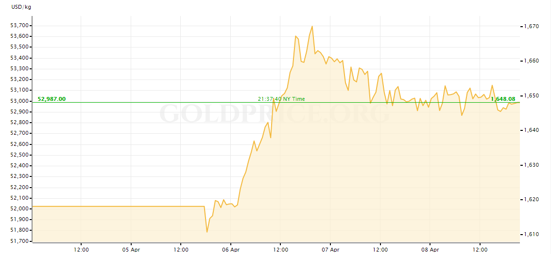 gold price today april 9 reached the peak and then suddenly dropped