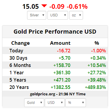 Gold Price Today April 9 Reached The