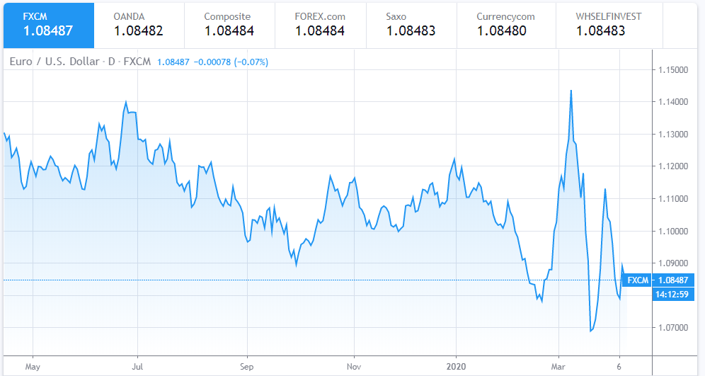 Euro To Dollar Exchange Rate Today: Indecisive in advance of EU ministers