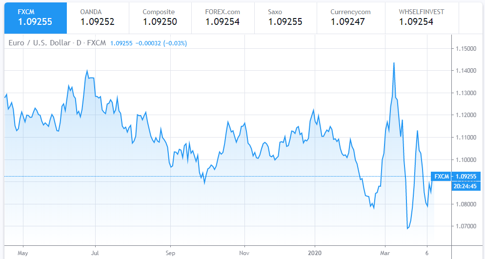 euro to dollar exchange rate today at its highest in a week