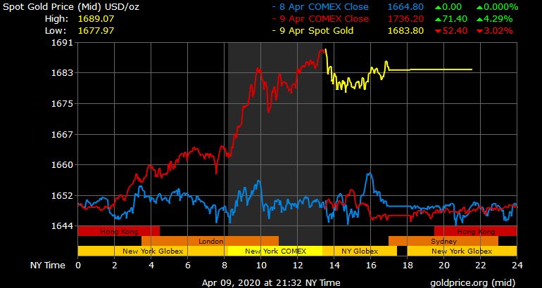 gold price today april 10 soared to 1684 usdounce