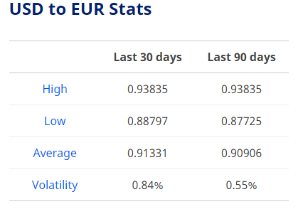 dollar exchange rate today april 10 euro continues to rise