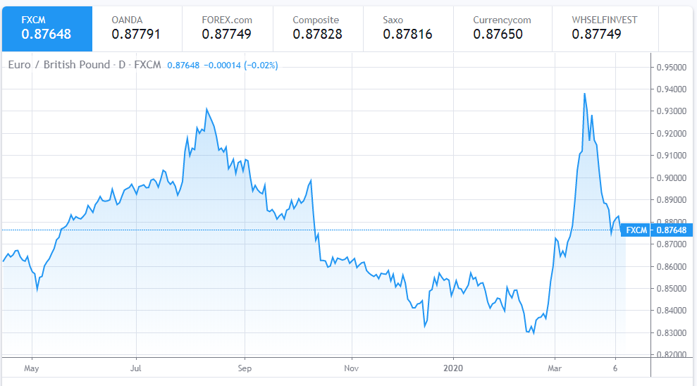 euro to dollar exchange rate today april 11 euro set to end the week on a strong note