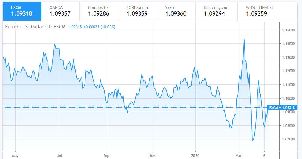 Euro To Dollar Exchange Rate Today April 11: Euro set to end the week on a strong note