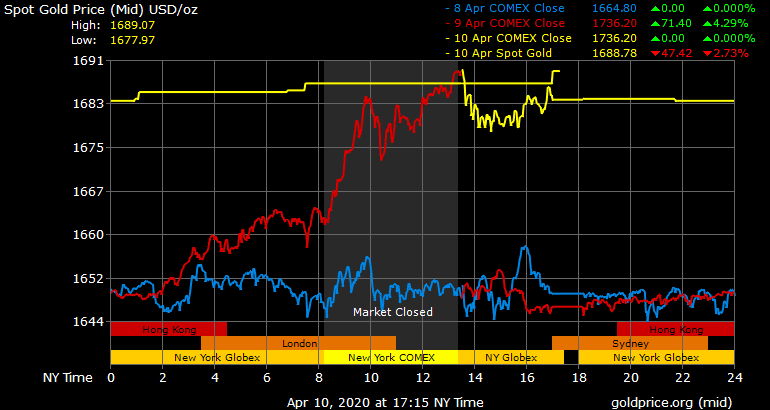 gold price today april 11 closed the week at a high level