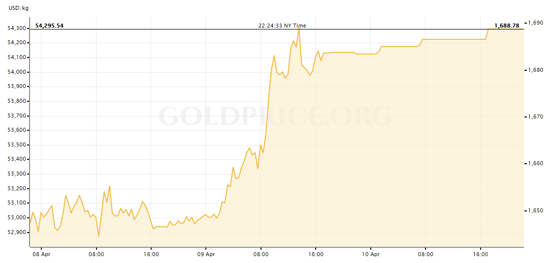 gold price today increasing nearly 7 for the whole week