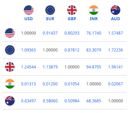 dollar exchange rate today april 11 euro is trading flat to higher against dollar