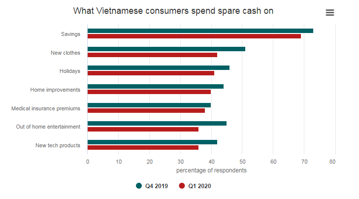 vietnam ranked 4th among most optimistic countries in the world despite pandemic