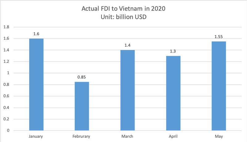 fdi in vietnam bounces back in may