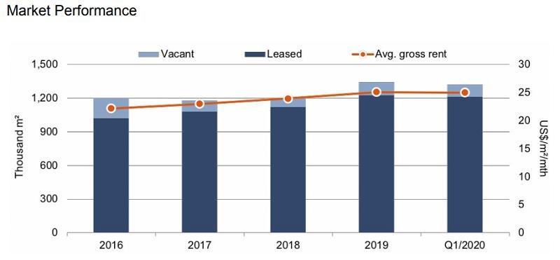 savills hanoi office market posts stable performance despite covid 19