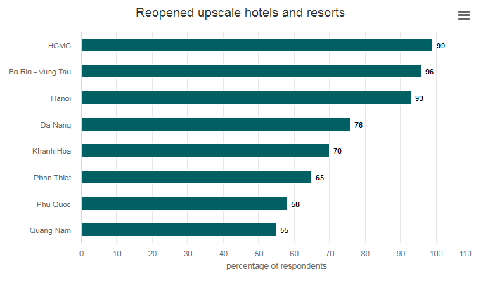 78 percent of hotels and resorts in vietnam resume operation post covid 19