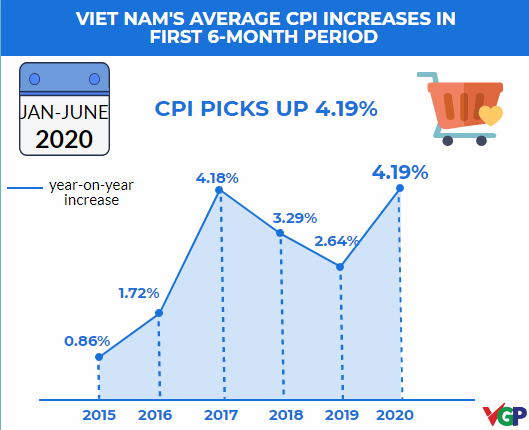 vietnams cpi in h1 reaches the peak in 5 year period