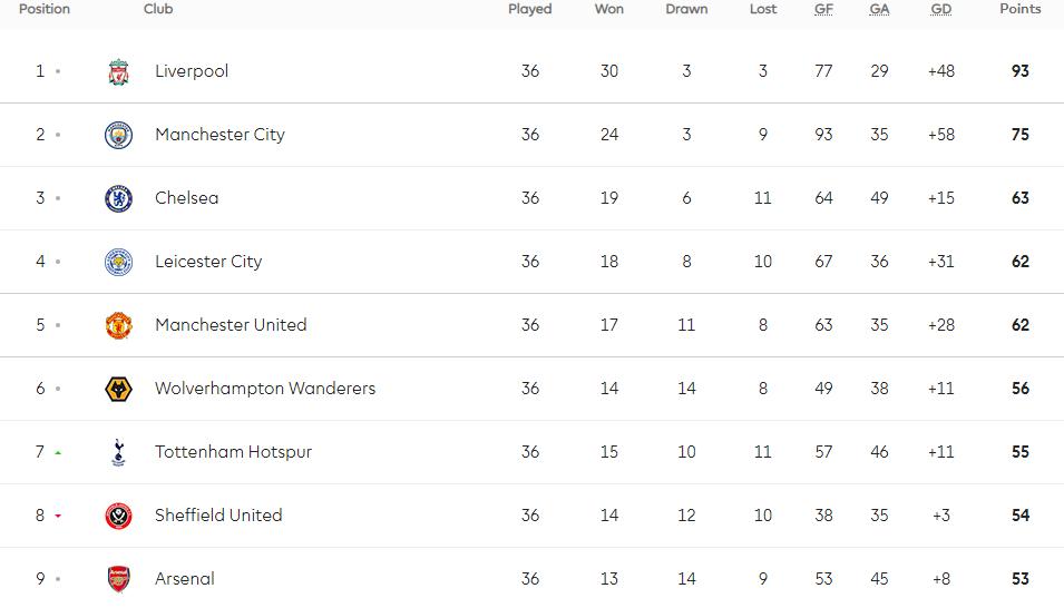 5612 premier league table