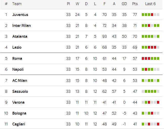European League July 17 Updated News Standings And Fixtures Vietnam Times