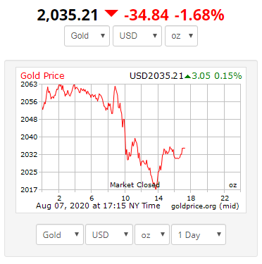 gold price today fell for the first time after rising in early sessions