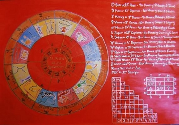 daily horoscope for march 7 astrological prediction for zodiac signs