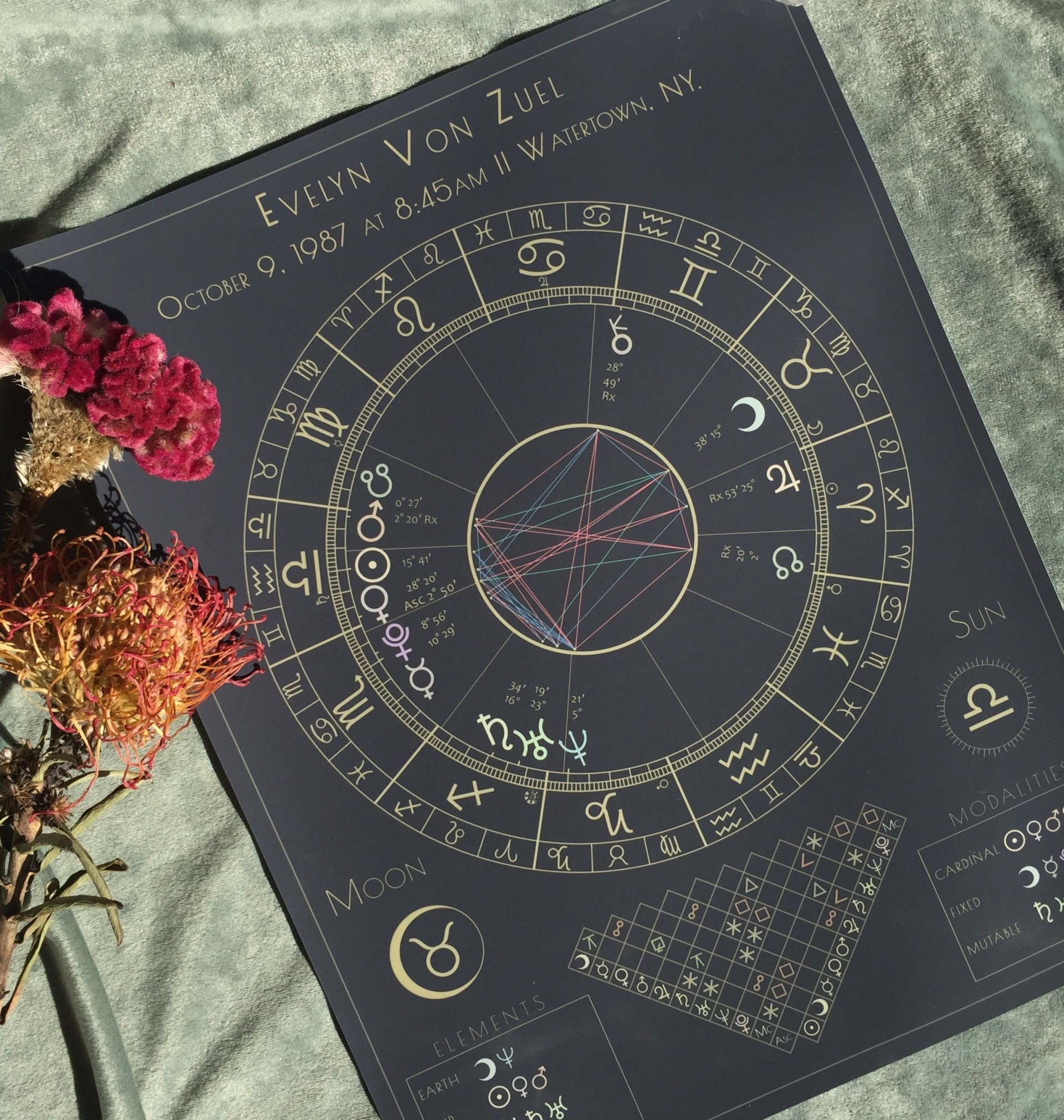 Daily Horoscope for March 15: Astrological Prediction for Zodiac Signs