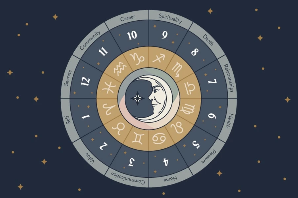 Daily Horoscope July 15: Astrological Prediction for Zodiac Signs with Love, Money, Career and Health