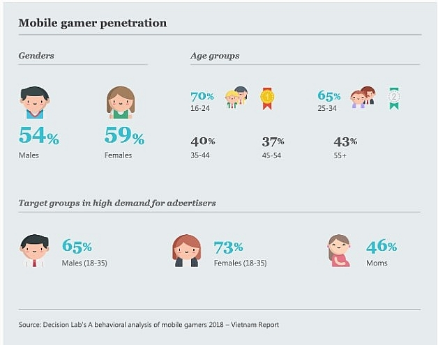 German data portal: Adult gamers in Vietnam reach the highest number in the world