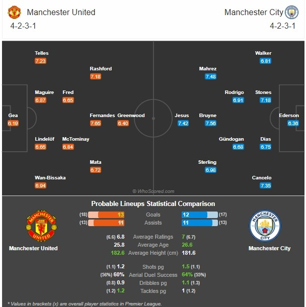 Premier League preview MU vs Man City: Match predictions, possible lineups, TV and Stream, team news