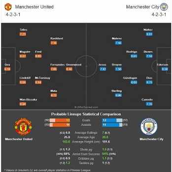 premier league preview mu vs man city match predictions possible lineups tv and stream team news