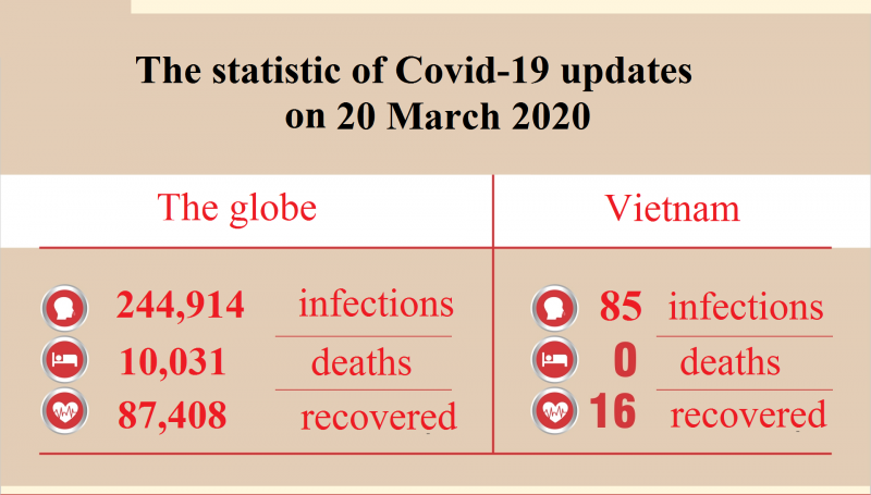 coronavirus updates march 20 vietnam confirmed the number of infections increase to 91