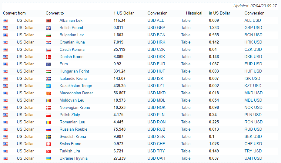 dollar exchange rate today usd seems to be rallying on up days in the stock market