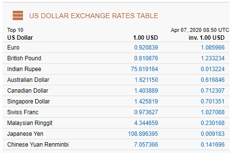 Dollar Exchange Rate Today Usd Seems