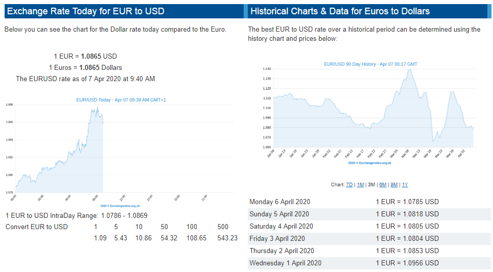 dollar exchange rate today april 9 euro might suffer while exposed to downside pressure