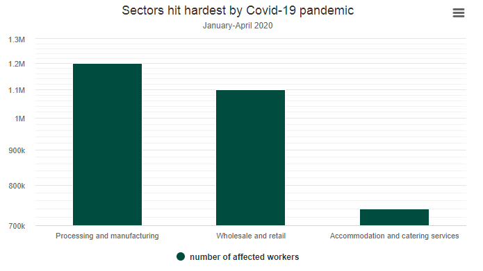 10 million vietnamese workers affected with 5 million lost jobs due to covid 19