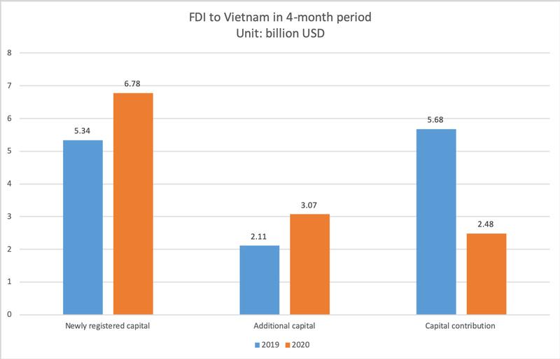 fdi capital into projects still posts increase despite declining trend in jan apr