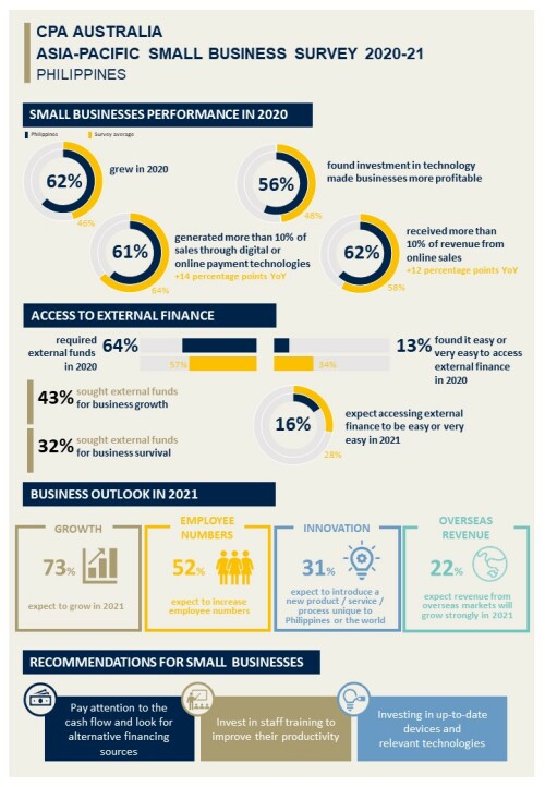 CPA Australia: Dynamic Filipino small businesses may be weighed down by financing difficulties