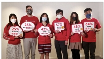 Save the Children Hong Kong's Study: 42% of Secondary School Students Felt Sad for a Long Time and 3 in 5 had worried that someone they know will harm themselves