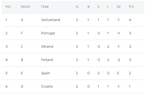 Euro 2020 Knockout Phase: Who's In and Out of the Last 16?
