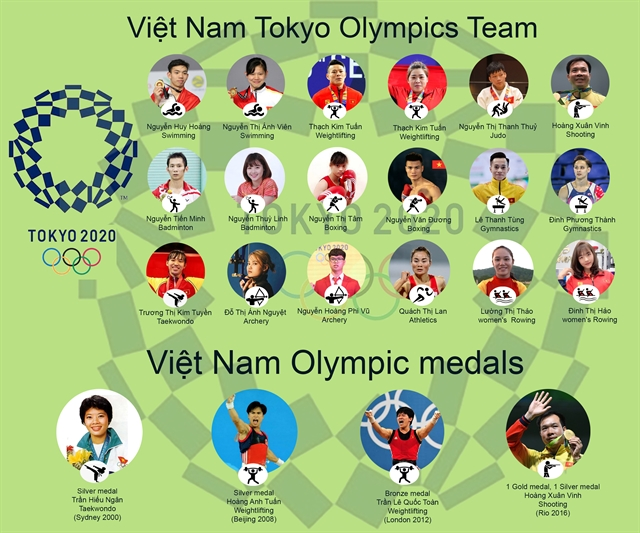 An infographic of Việt Nam Team at the coming Tokyo Olympic Games. VNS