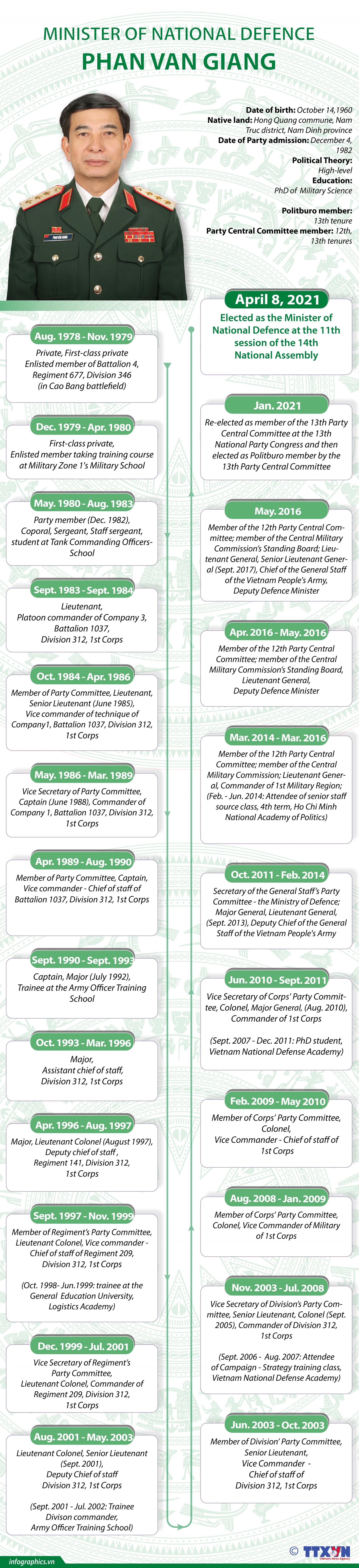 Vietnam Minister of National Defense Phan Van Giang: Biography & Career