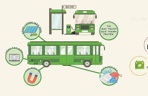 Green bus model to protect the environment of students at Nguyen Du High School, Thanh Oai, Hanoi. Photo: VNP