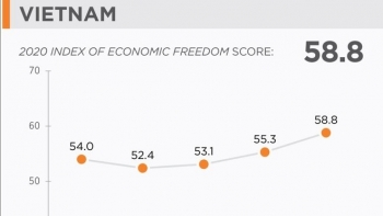 Vietnam jumps 23 places in economic freedom index