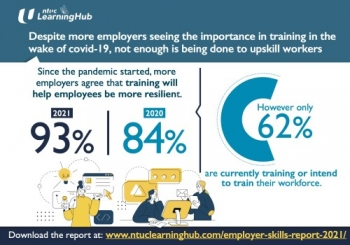 NTUC LearningHub Survey: Despite More Employers Seeing the Importance in Training in the Wake Oo Covid-19, Not Enough Is Being Done to Upskill Workers